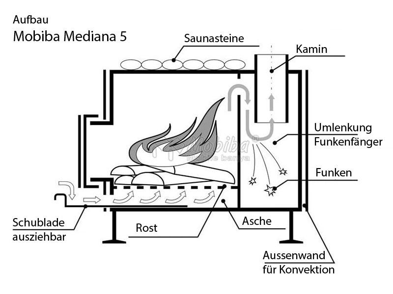 Mobiba Mediana 5 schematischer Aufbau